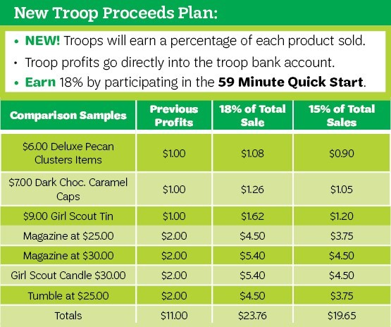 New Troop Proceed Plan